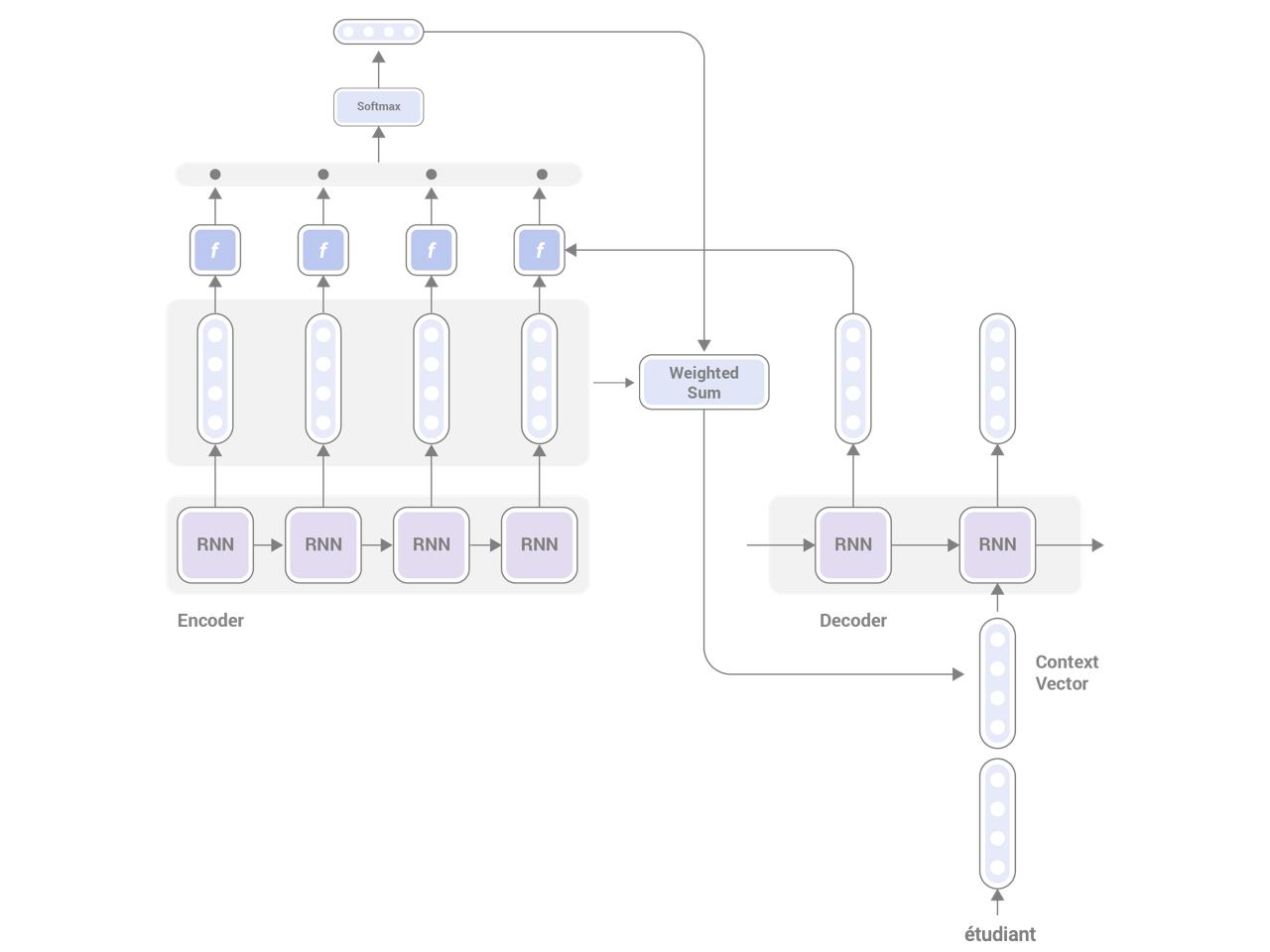 Building Seq2Seq Machine Translation Models using AllenNLP