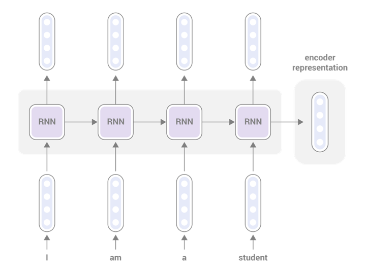 Building Seq2Seq Machine Translation Models using AllenNLP – Real